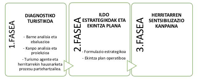 hernaniko_tursmo_estrategia_faseak