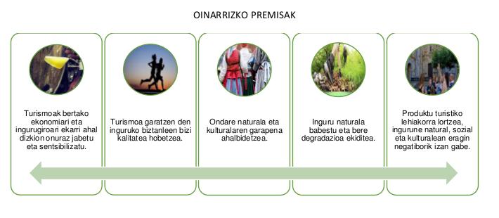hernaniko_tursmo_estrategia_oinarrizko_premisak